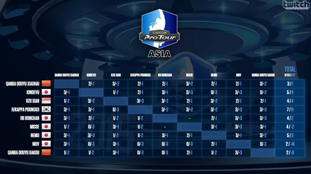 CPTA-asia-final2015-league