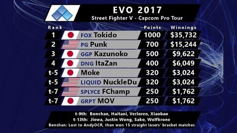 evo2017-sfv-prize