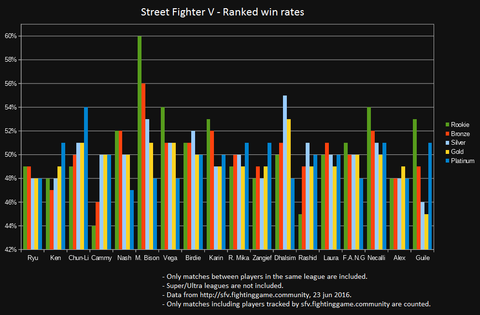 sfv-ranked-winrate201606