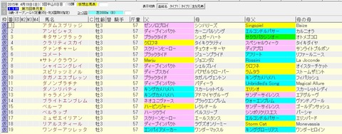 皐月賞 2015 血統表