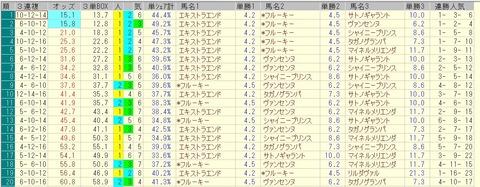 東京新聞杯 2015 前日オッズ 三連複人気順