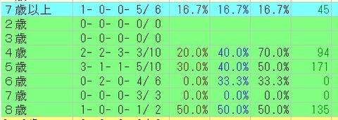 阪急杯=良馬場=12枠=年齢別データ