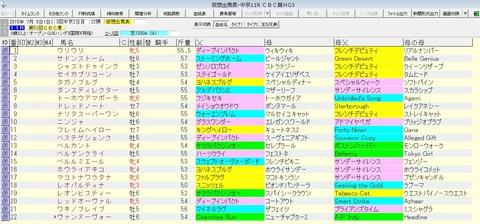 CBC賞 2015 血統表