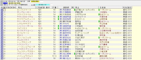 小倉大賞典 2015 出走予定馬(除外対象)