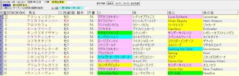 阪急杯 2015 血統表(除外対象馬)