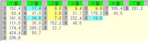 きさらぎ賞 2015 前日オッズ 馬連