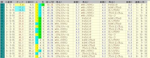 皐月賞 2015 前日オッズ 三連複人気順