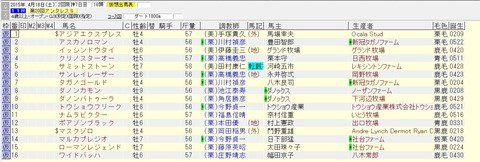 アンタレスステークス 2015 出走予定馬(賞金上位)