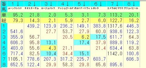 きさらぎ賞 2015 前日オッズ 馬単