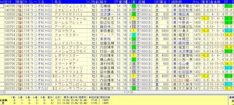 ラジオNIKKEI賞過去10年(福島で行われた9回)好走データ