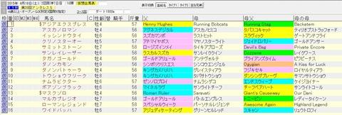 アンタレスステークス 2015 血統表(賞金上位)