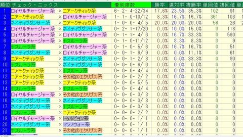 桜花賞2015過去8年チェックニックスデータ