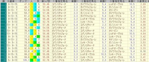 阪急杯 2015 前日オッズ 三連単人気順