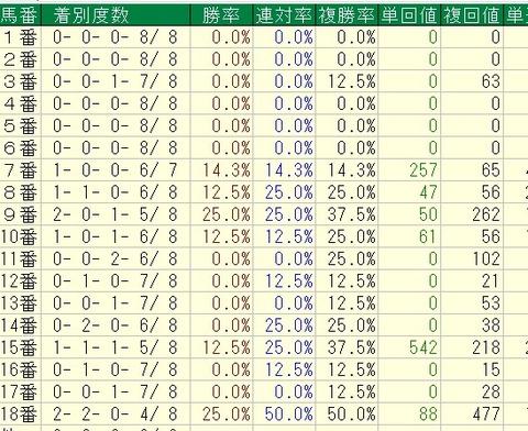 桜花賞過去8年馬番別データ