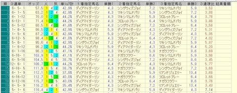 フローラステークス 2015 前日オッズ 三連単人気順