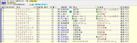 阪急杯 2015 血統表(賞金上位)