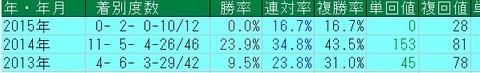 京都芝重賞ディープ産駒の年別成績