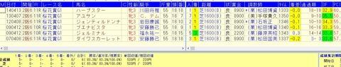 桜花賞過去8年複勝率100%データ