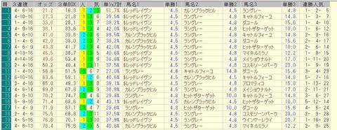 小倉大賞典 2015 前日オッズ 三連複人気順