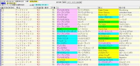 桜花賞 2015 血統表