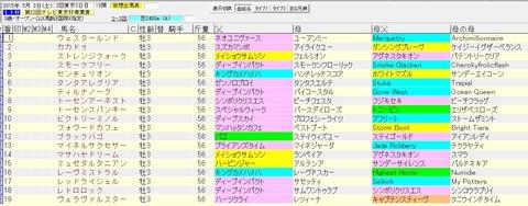 青葉賞 2015 血統表