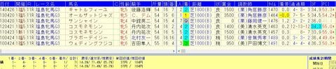 福島牝馬ステークス好走データ