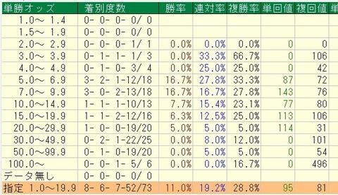 ラジオNIKKEI賞過去10年単オッズ別データ