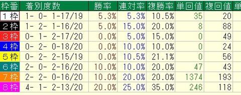 フェブラリーS過去10年の枠順別成績