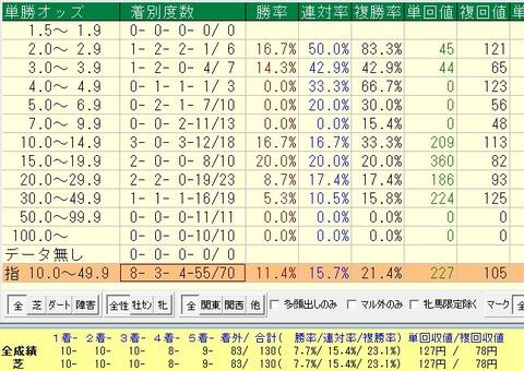 小倉大賞典過去10年のオッズデータ