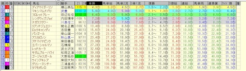 フローラステークス 2015 前日オッズ 合成オッズ(単勝人気順)