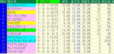 阪神牝馬S2015s出走予定馬の種牡馬別成績