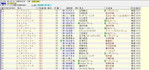 桜花賞 2015 出走予定馬