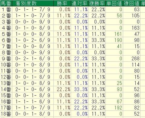 皐月賞2015 過去9回馬番別成績