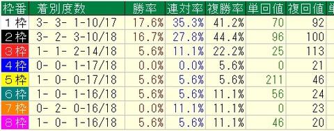 阪急杯過去9年=枠番別成績