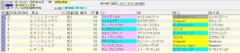 きさらぎ賞 2015 血統表