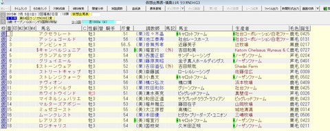 ラジオNIKKEI賞 2015 出走予定馬