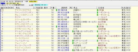 天皇賞春 2015 出走予定馬