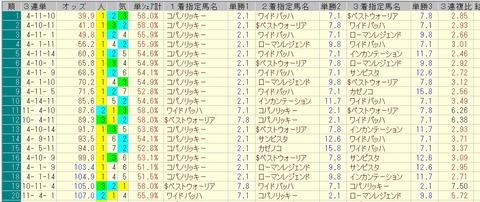 フェブラリーステークス 2015 前日オッズ 三連単人気順