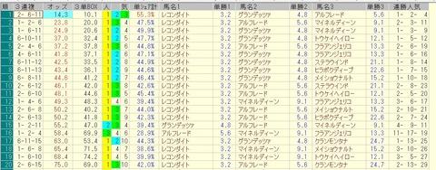 七夕賞 2015 前日オッズ 三連複人気順