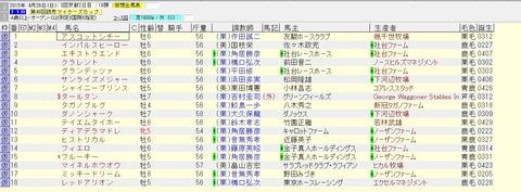 マイラーズカップ 2015 出走予定馬(賞金上位)