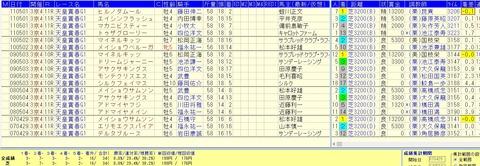 天皇賞春を好走する追い切り(調教パターン)2