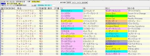 天皇賞春 2015 血統表