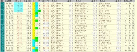 阪急杯 2015 前日オッズ 三連複人気順