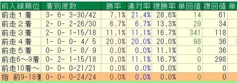 桜花賞2015過去8年前走着順別データ