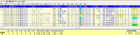 京都記念に出走したディープ産駒成績