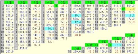 東京新聞杯 2015 前日オッズ 馬連
