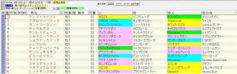中山グランドジャンプ 2015 血統表