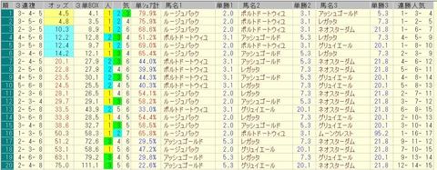 きさらぎ賞 2015 前日オッズ 三連複人気順