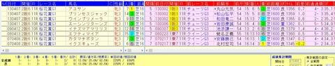 桜花賞穴馬の好走データ