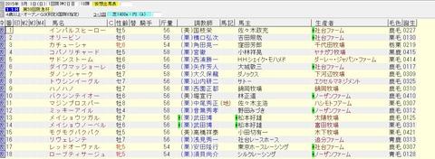 阪急杯 2015 出走予定馬(賞金上位)